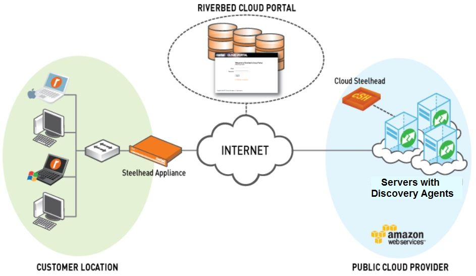 Riverbed Cloud Services