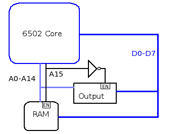 A very simple 6502 system