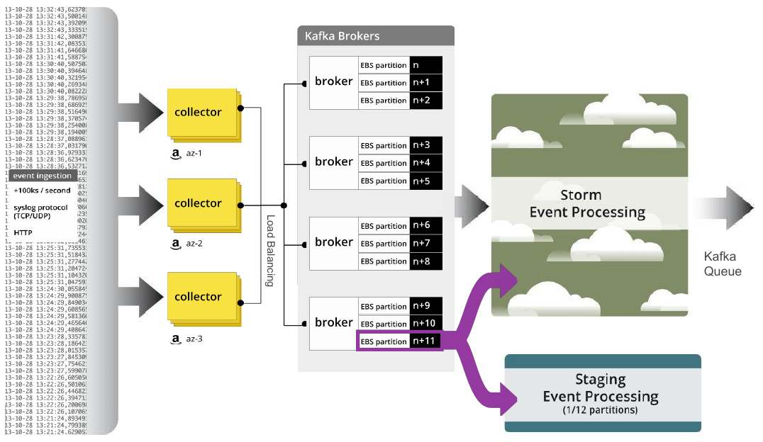 Loggly's Log aggregation and analytics data pipeline