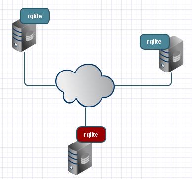 A 3-node rqlite cluster