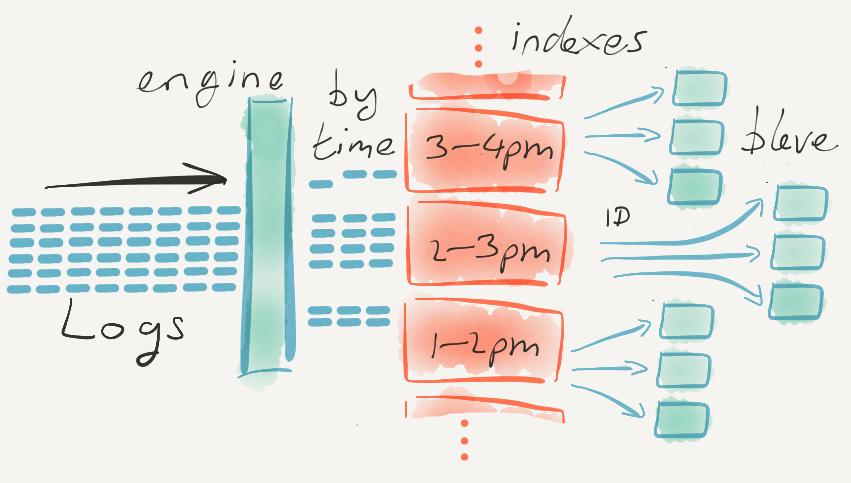 Log data as it flows through Ekanite at indexing time