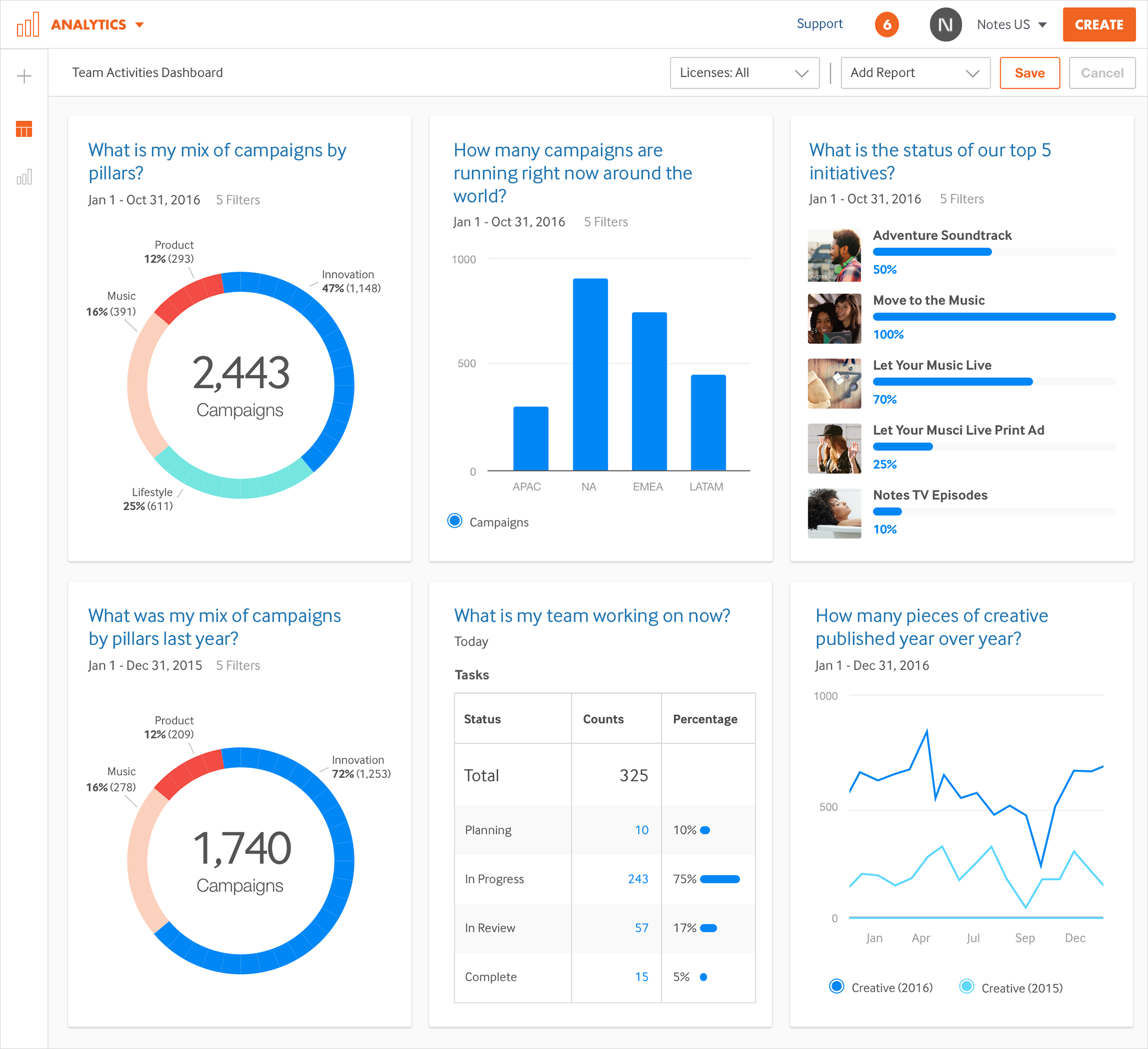 Percolate Analytics Platform